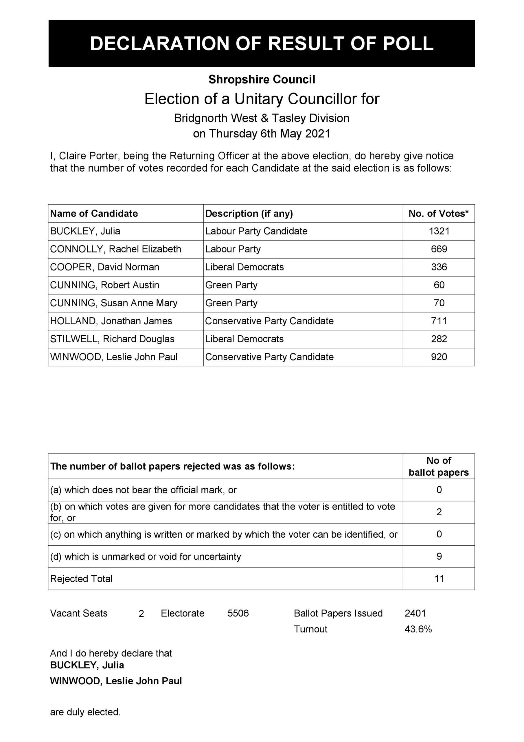 Declaration Of Result Bridgnorth West And Tasley